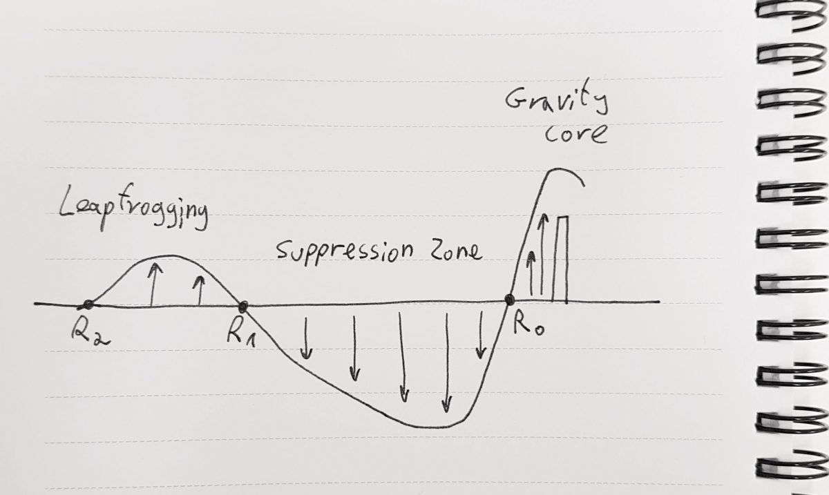 Gravity Core, Suppression Zone and Leapfrogging… the basics of spatial economics
