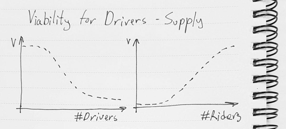 Uber Game Economics 101